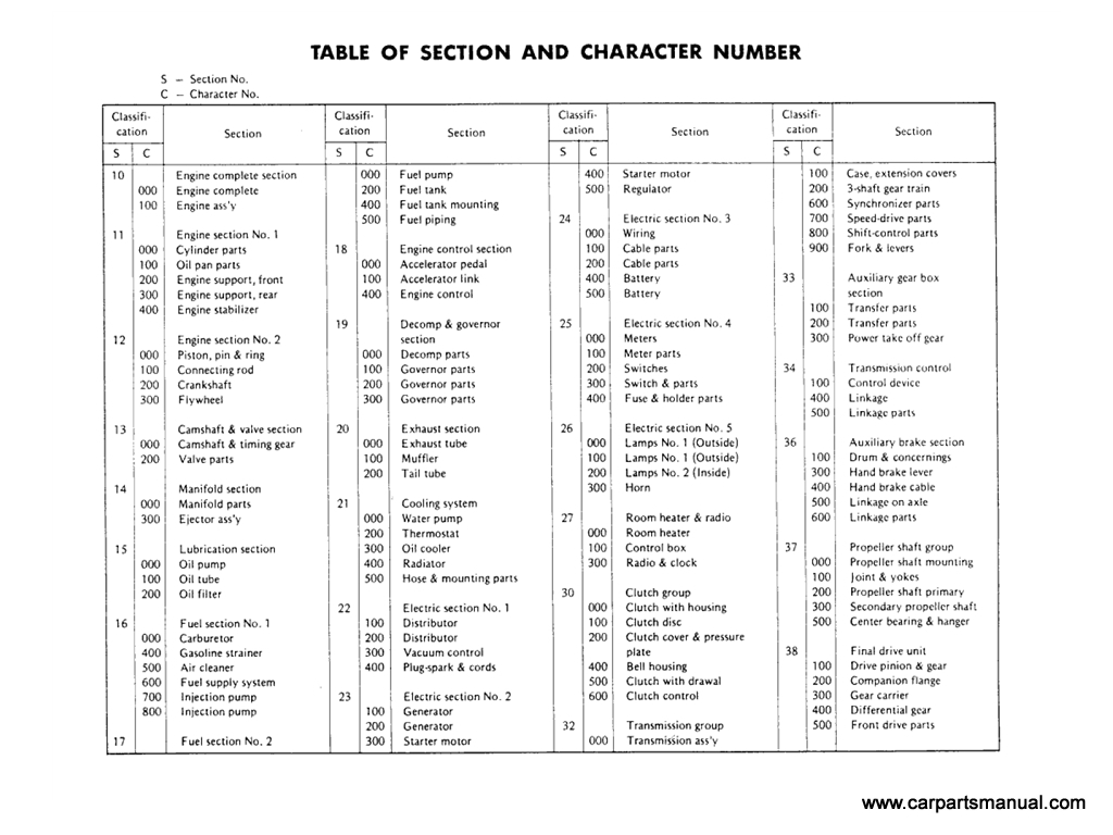 Table of section and character no. [1]
