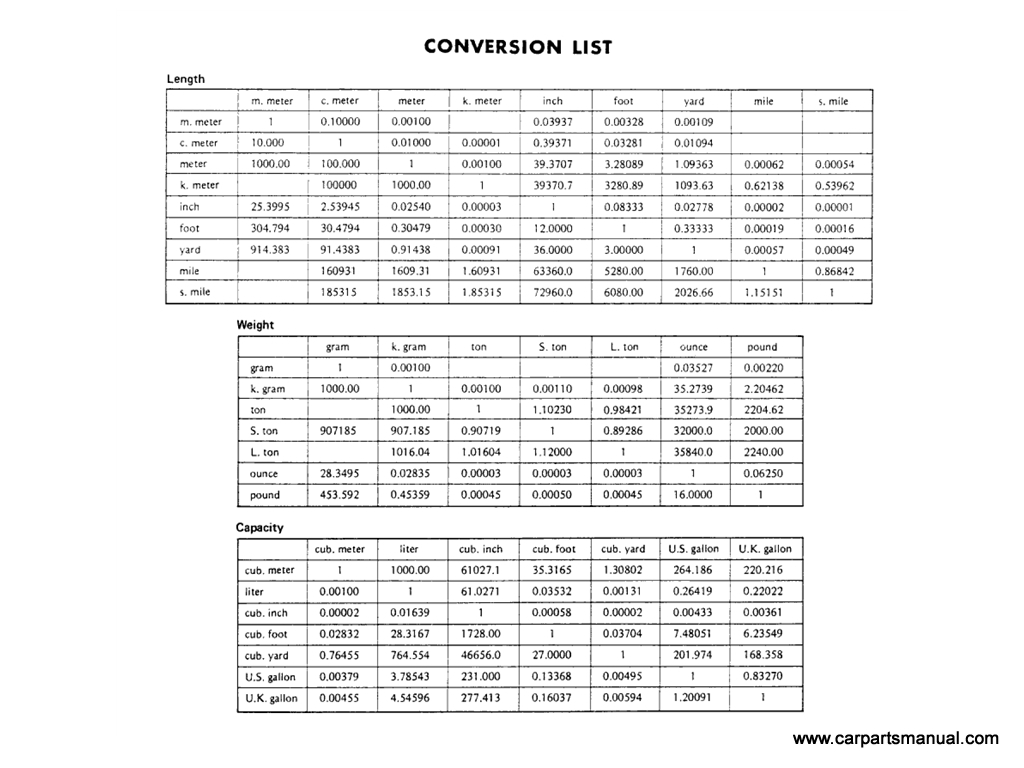 Conversion list