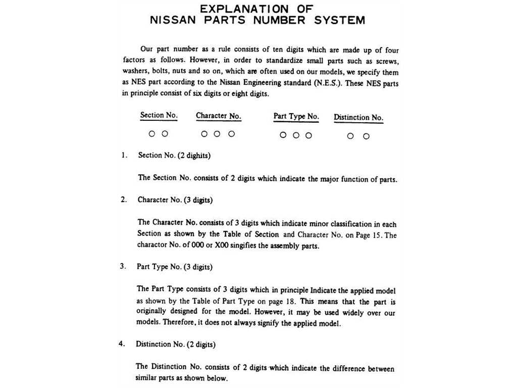 Explanation of Nissan Parts Number System