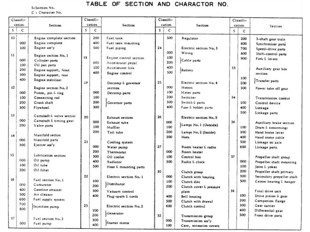 Table of Section And Character No