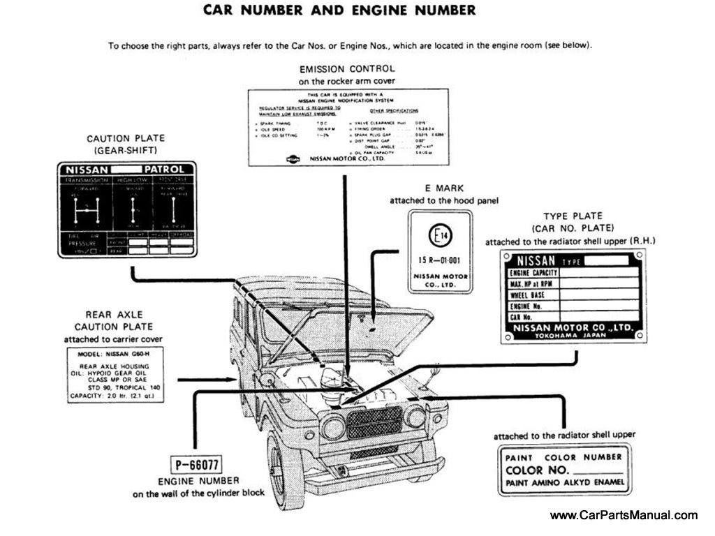 Car Number and Engine Number